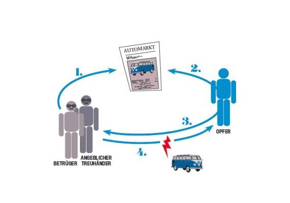 """AUTO BILD deckt die Betrugsmethoden der hinter den gefälschten Oldtimer-Anzeigen auf. Quelle: """"obs/AUTO BILD/CREDITS: AUTO BILD"""""""