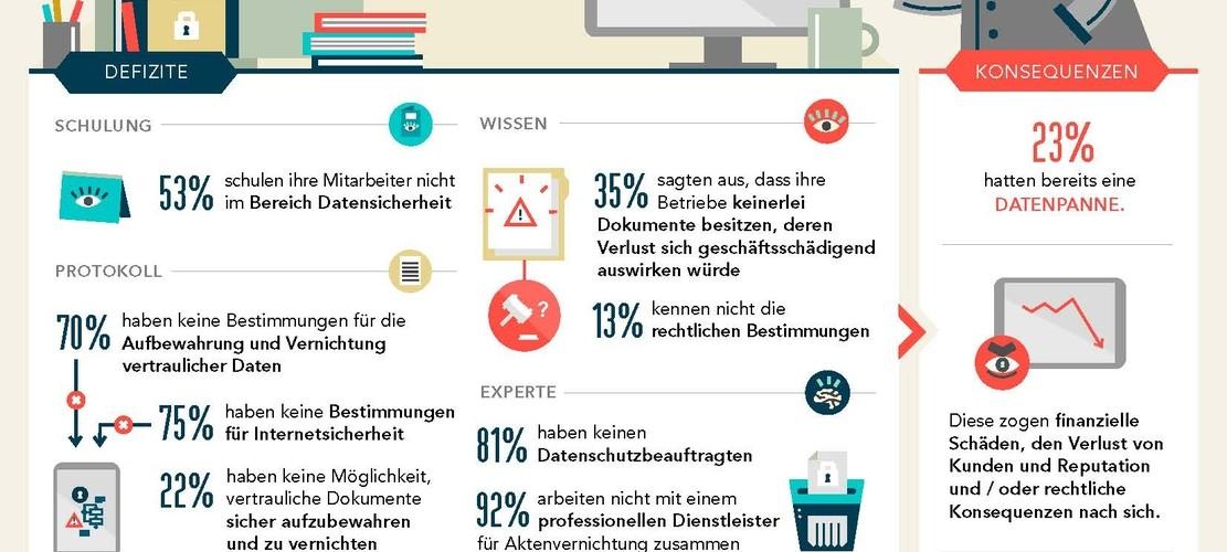 Aktuelle Studie offenbart Defizite beim Datenschutz in Unternehmen / Deutsche Unternehmen hatten 2014 hohe Verluste aufgrund von Datenpannen zu verzeichnen. Der Umgang mit vertraulichen Daten bleibt in vielen Unternehmen dennoch defizitär. (Quelle: obs/Shred-it)