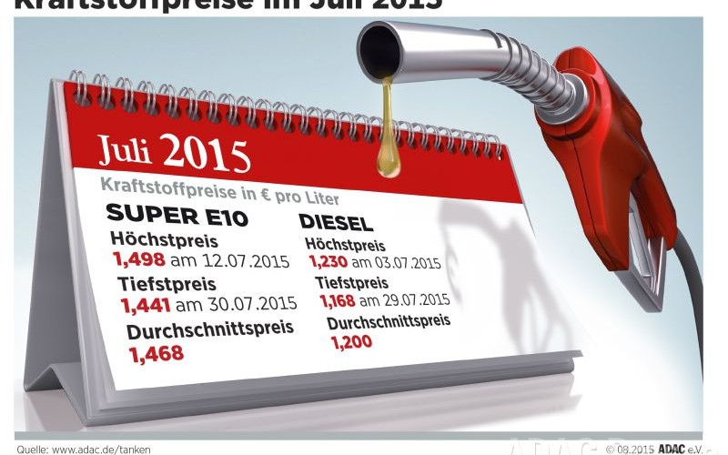 Spritpreise Monatsrueckblick Juli 2015 (Quelle: adac.de/tanken)